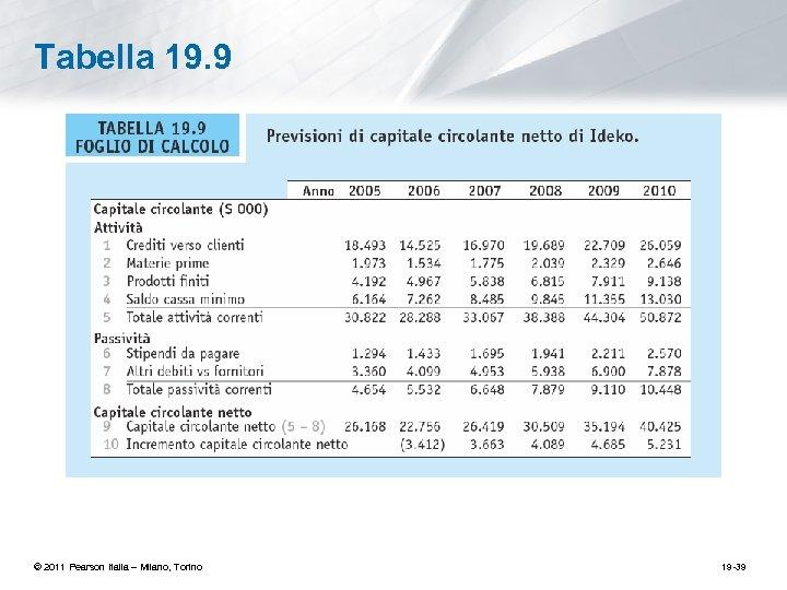 Tabella 19. 9 © 2011 Pearson Italia – Milano, Torino 19 -39