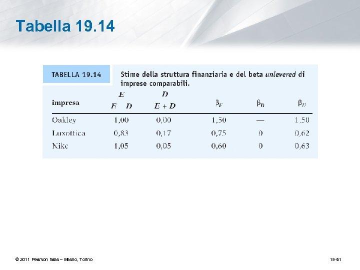 Tabella 19. 14 © 2011 Pearson Italia – Milano, Torino 19 -51