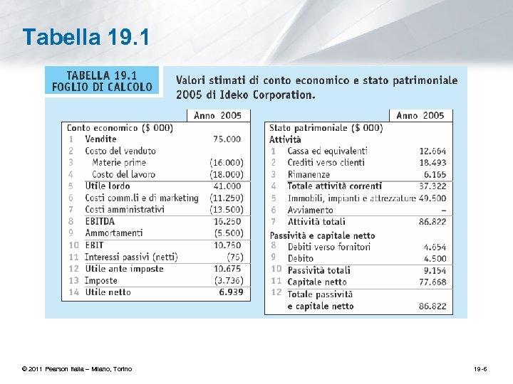 Tabella 19. 1 © 2011 Pearson Italia – Milano, Torino 19 -6