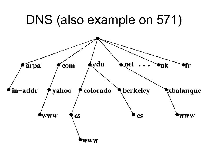DNS (also example on 571)