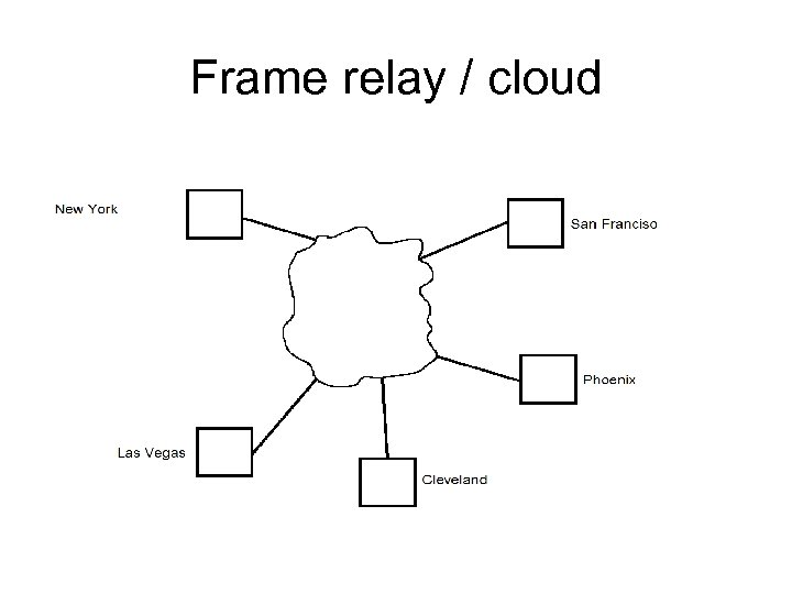 Frame relay / cloud