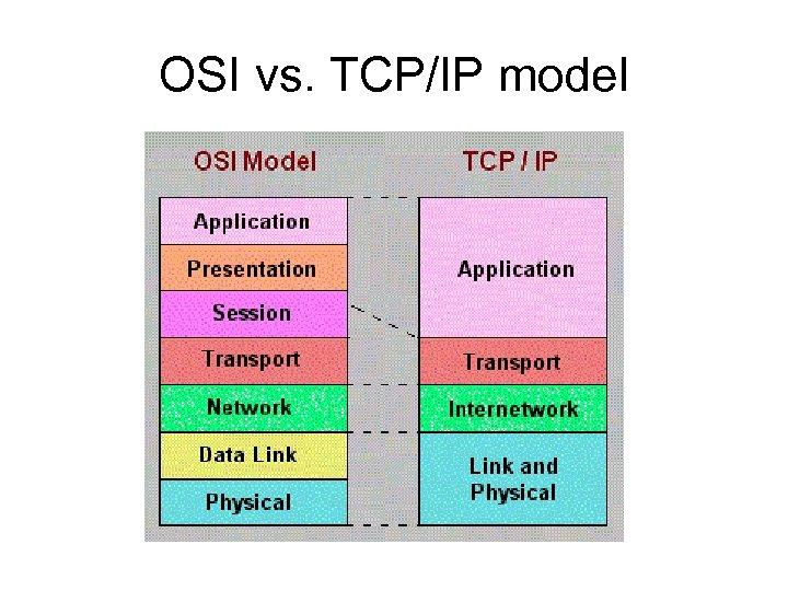 OSI vs. TCP/IP model