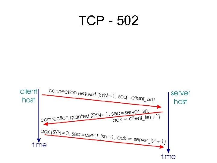 TCP - 502