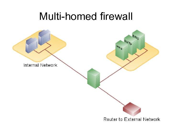 Multi-homed firewall