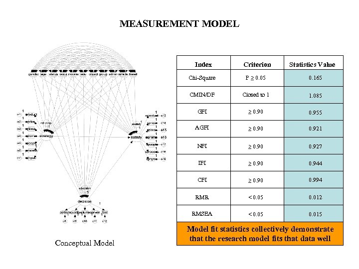 MEASUREMENT MODEL Index Chi-Square P ≥ 0. 05 0. 165 CMIN/DF Closed to 1