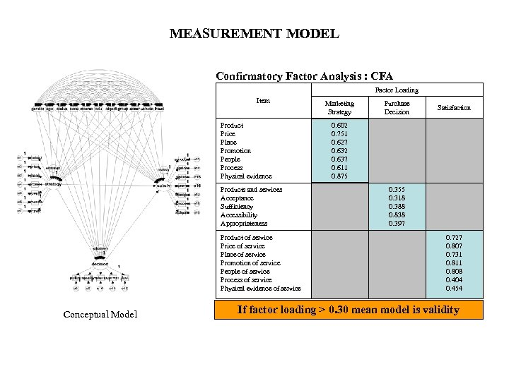 MEASUREMENT MODEL Confirmatory Factor Analysis : CFA Factor Loading Item Product Price Place Promotion