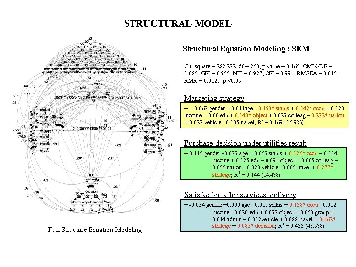 STRUCTURAL MODEL Structural Equation Modeling : SEM Chi-square = 282. 232, df = 263,