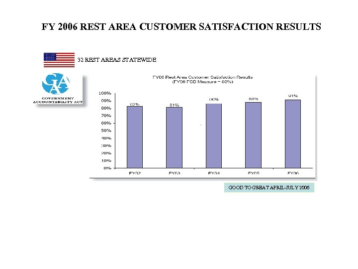 FY 2006 REST AREA CUSTOMER SATISFACTION RESULTS 32 REST AREAS STATEWIDE GOOD TO GREAT