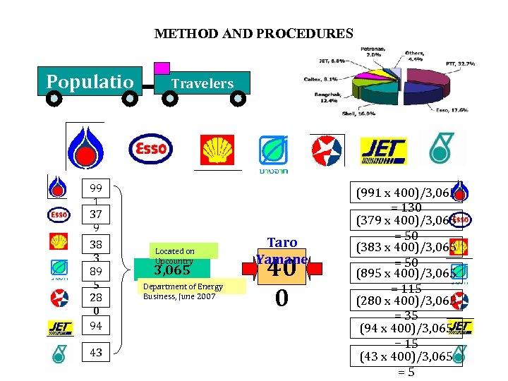 METHOD AND PROCEDURES Populatio n 99 1 37 9 38 3 89 5 28