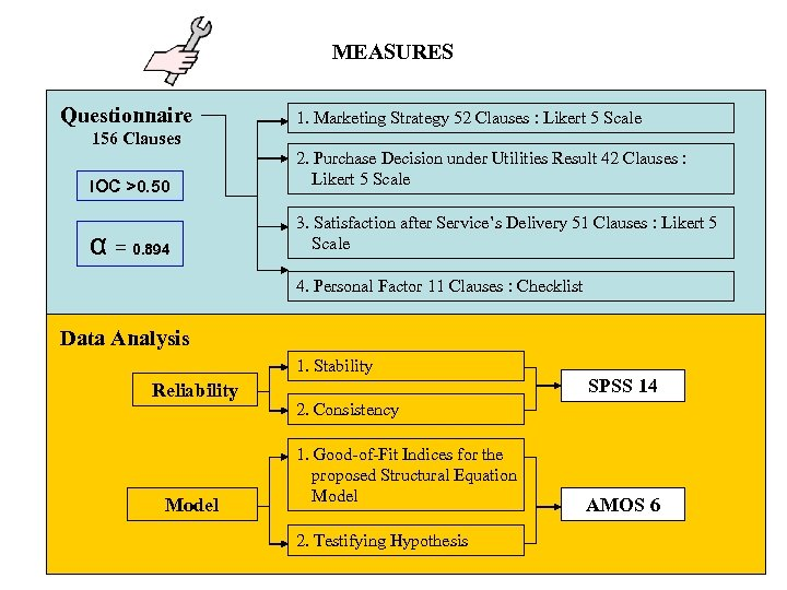 MEASURES Questionnaire 1. Marketing Strategy 52 Clauses : Likert 5 Scale 156 Clauses IOC