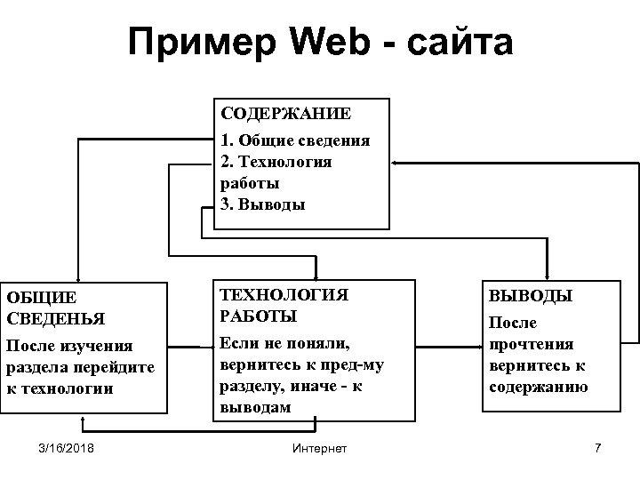 Пример Web - сайта СОДЕРЖАНИЕ 1. Общие сведения 2. Технология работы 3. Выводы ОБЩИЕ