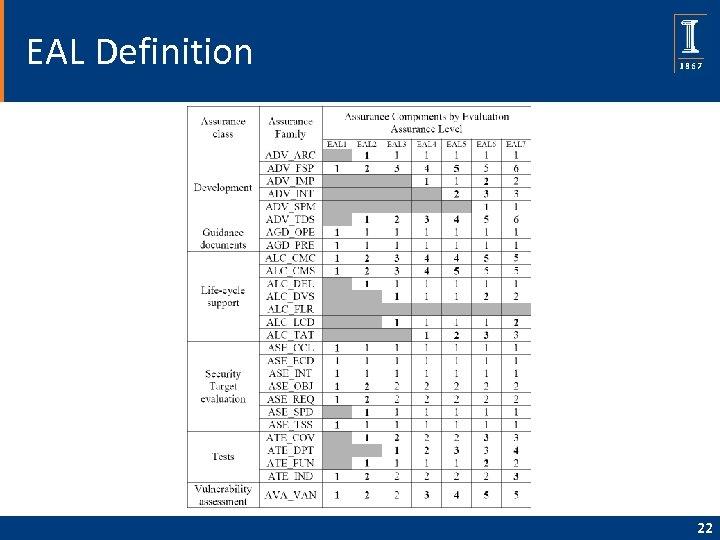 EAL Definition 22