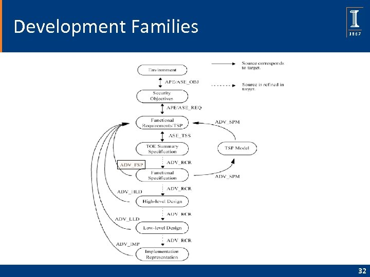 Development Families 32
