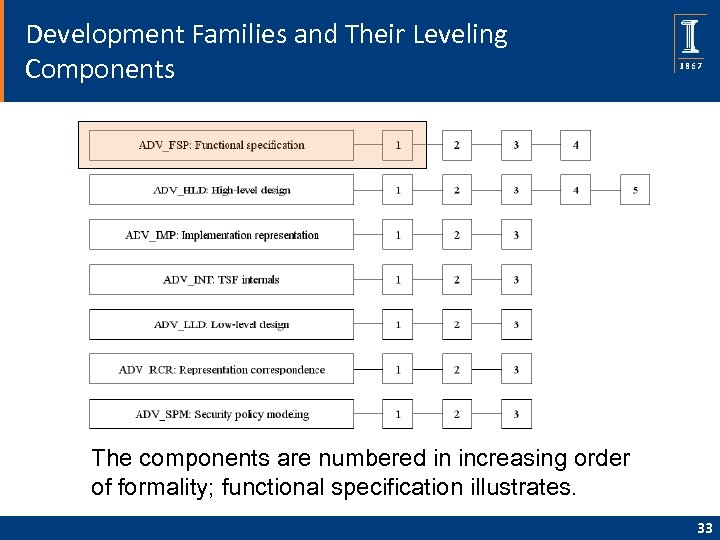Development Families and Their Leveling Components The components are numbered in increasing order of