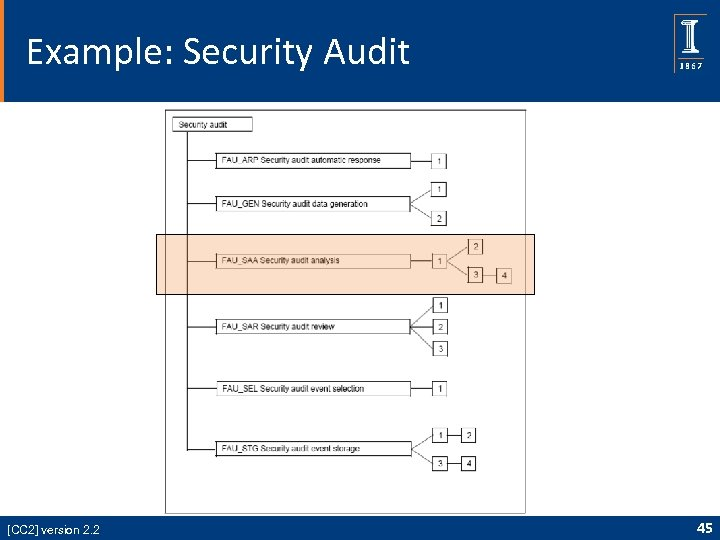 Example: Security Audit [CC 2] version 2. 2 45