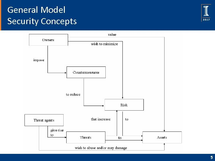 General Model Security Concepts 5