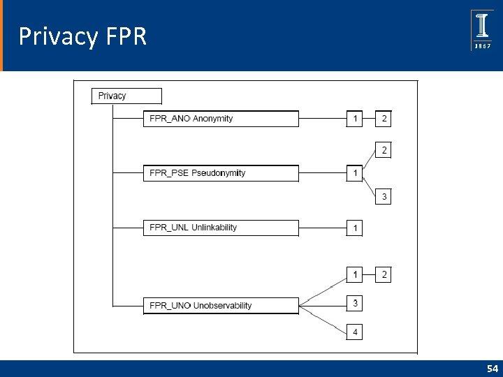 Privacy FPR 54