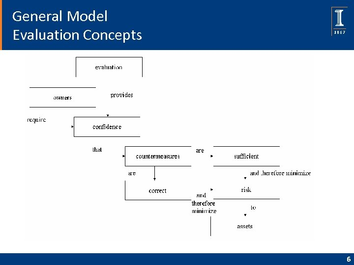 General Model Evaluation Concepts 6