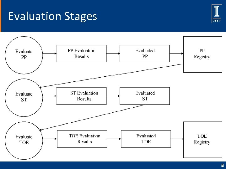 Evaluation Stages 8
