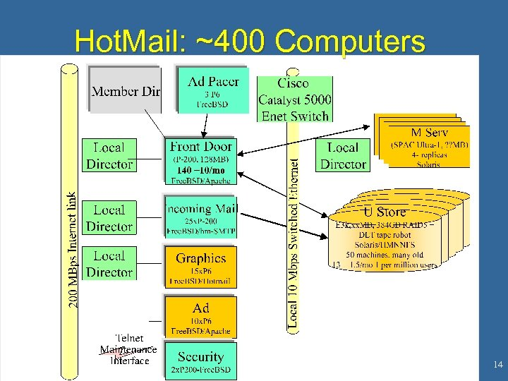 Hot. Mail: ~400 Computers 14