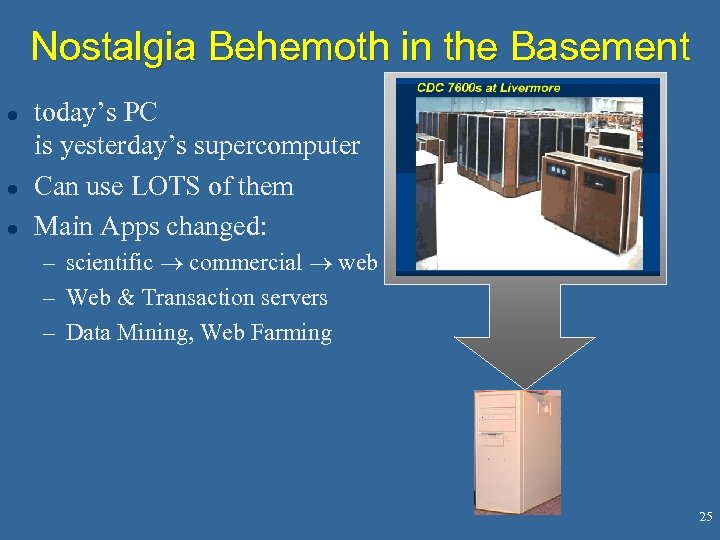 Nostalgia Behemoth in the Basement l l l today's PC is yesterday's supercomputer Can