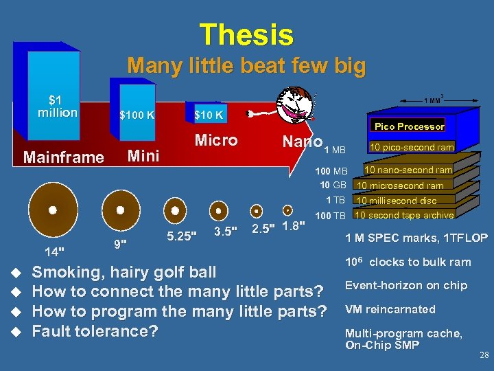 Thesis Many little beat few big $1 million Mainframe 3 1 MM $100 K