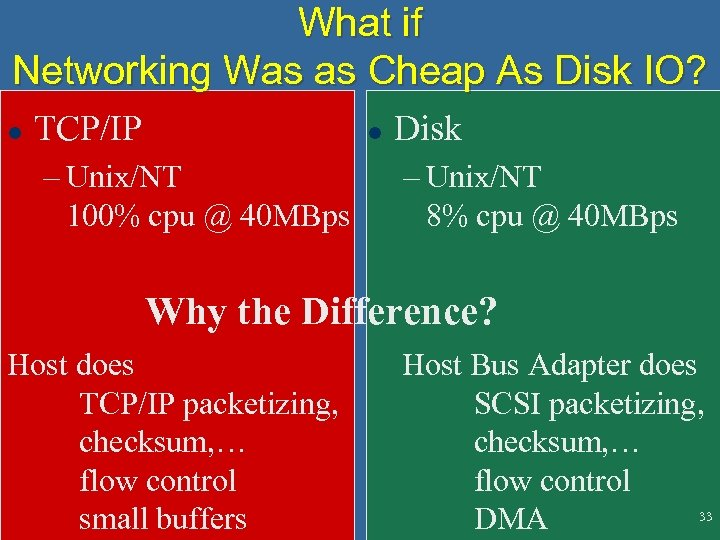What if Networking Was as Cheap As Disk IO? l TCP/IP l – Unix/NT