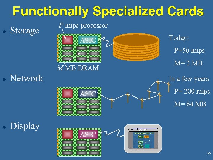 Functionally Specialized Cards l Storage P mips processor ASIC Today: P=50 mips M MB