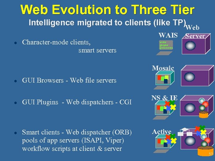 Web Evolution to Three Tier Intelligence migrated to clients (like TP) Web l Character-mode
