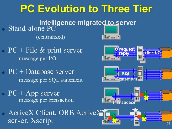 PC Evolution to Three Tier Intelligence migrated to server l Stand-alone PC (centralized) l