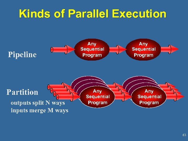 Kinds of Parallel Execution Pipeline Partition outputs split N ways inputs merge M ways