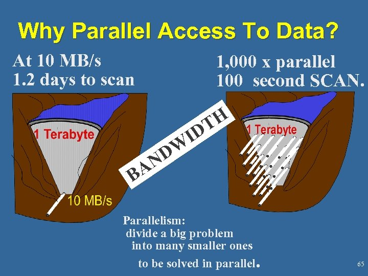 Why Parallel Access To Data? At 10 MB/s 1. 2 days to scan 1,