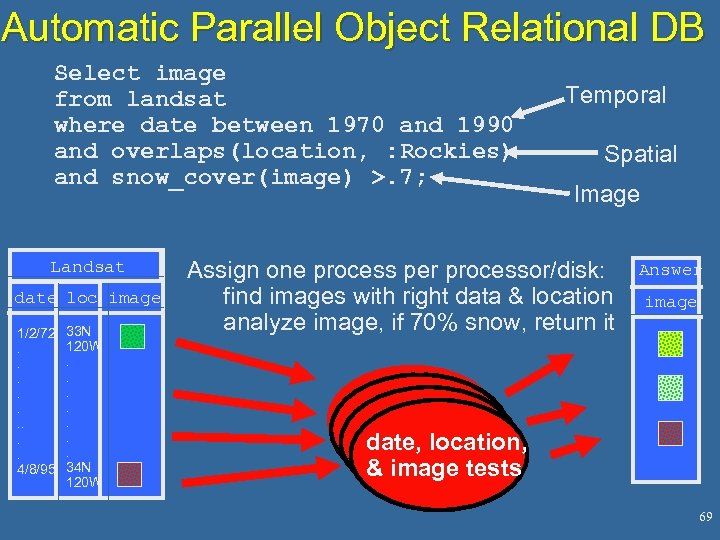 Automatic Parallel Object Relational DB Select image from landsat where date between 1970 and