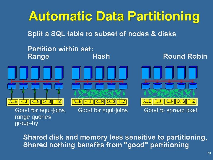 Automatic Data Partitioning Split a SQL table to subset of nodes & disks Partition