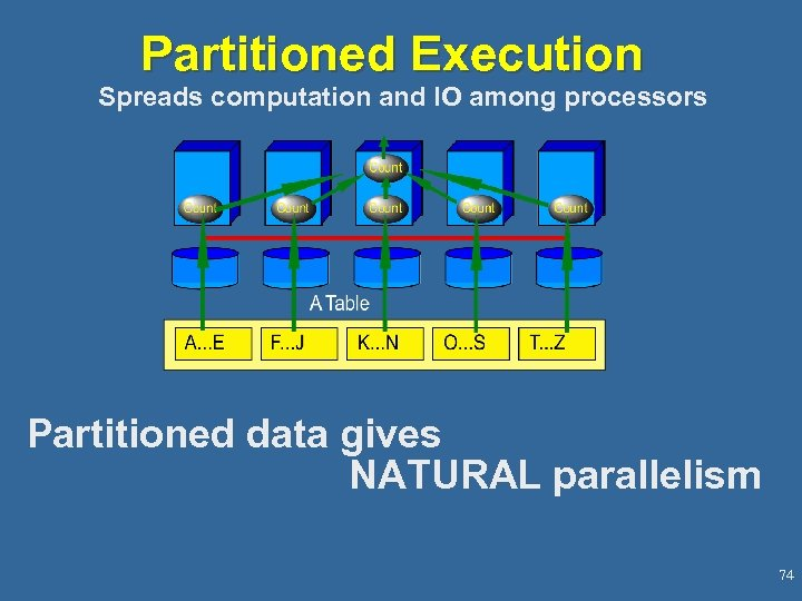 Partitioned Execution Spreads computation and IO among processors Partitioned data gives NATURAL parallelism 74