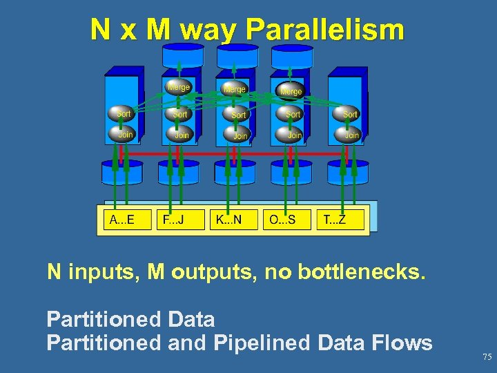 N x M way Parallelism N inputs, M outputs, no bottlenecks. Partitioned Data Partitioned