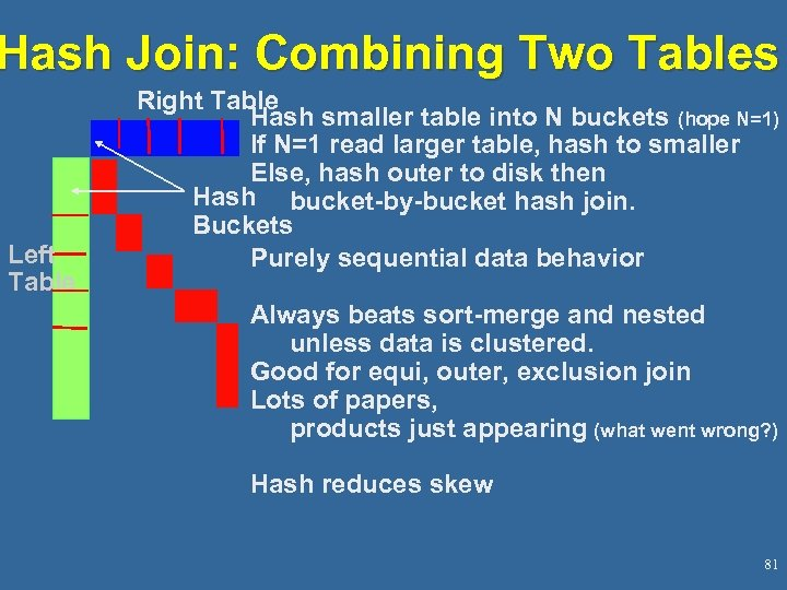 Hash Join: Combining Two Tables Left Table Right Table Hash smaller table into N
