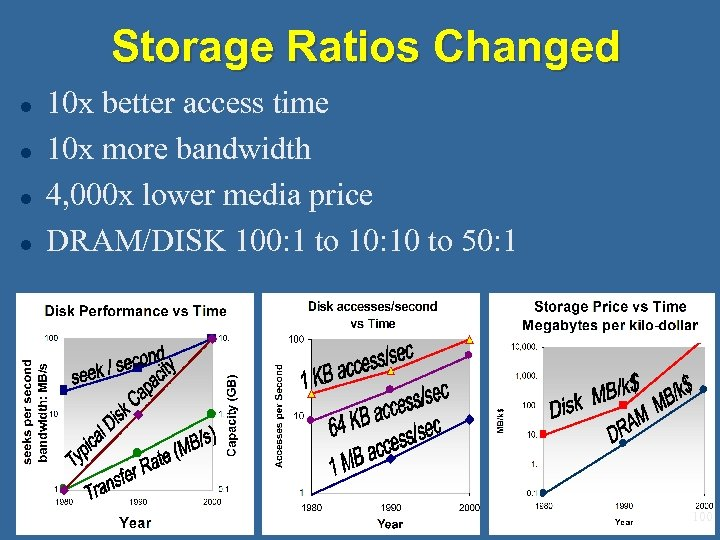 Storage Ratios Changed l l 10 x better access time 10 x more bandwidth