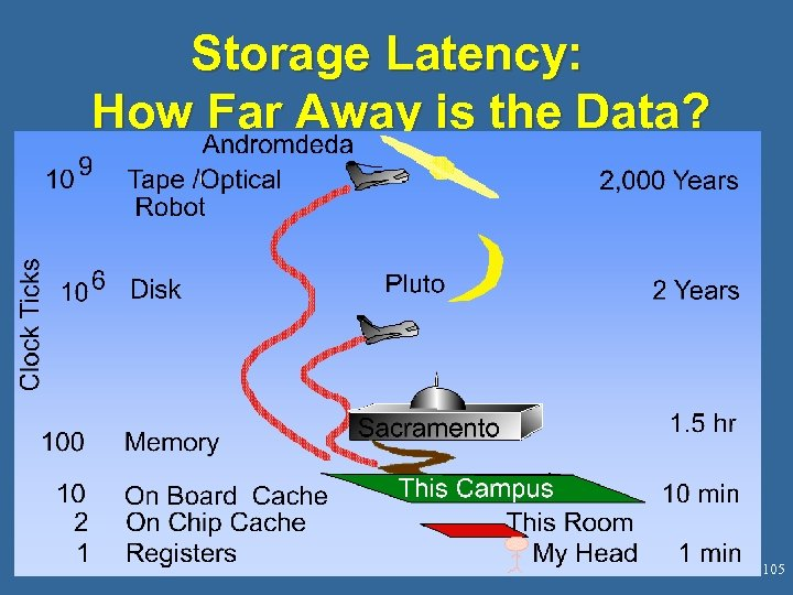 Storage Latency: How Far Away is the Data? 105