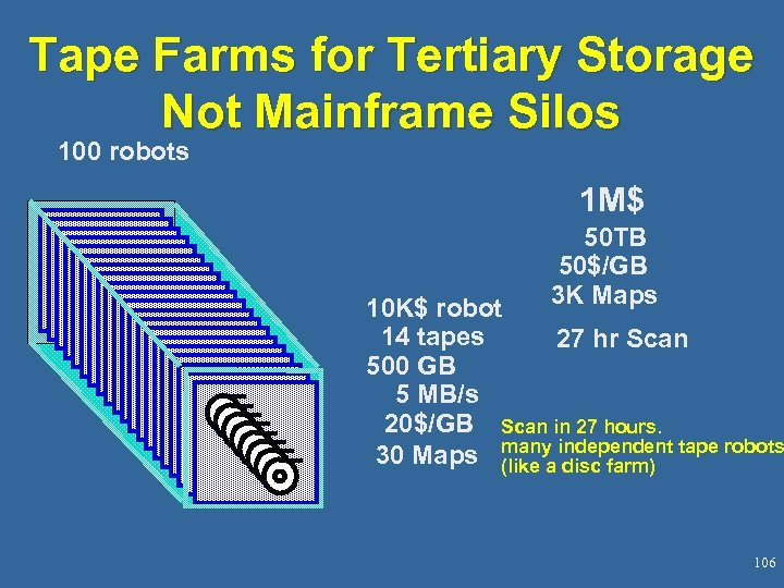 Tape Farms for Tertiary Storage Not Mainframe Silos 100 robots 1 M$ 50 TB