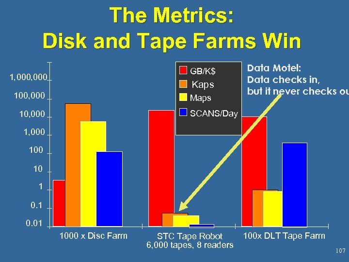 The Metrics: Disk and Tape Farms Win GB/K$ 1, 000 Kaps 100, 000 Maps
