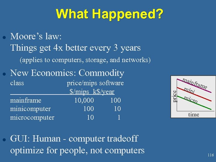 What Happened? l Moore's law: Things get 4 x better every 3 years (applies
