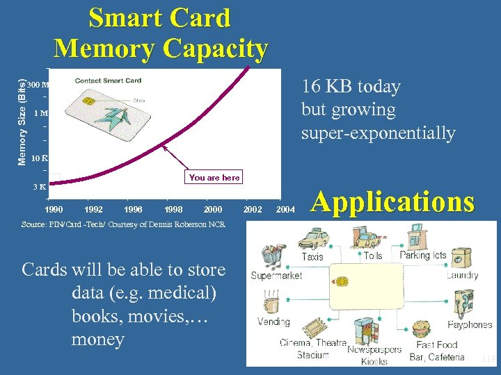 Memory Size (Bits) Smart Card Memory Capacity 16 KB today but growing super-exponentially 300