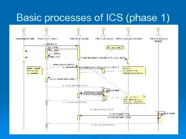 Basic processes of ICS (phase 1)