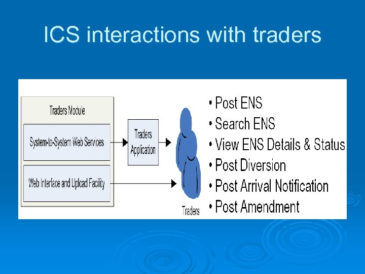 ICS interactions with traders