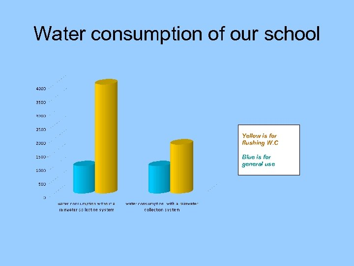 Water consumption of our school Yellow is for flushing W. C Blue is for