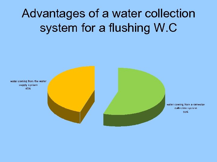 Advantages of a water collection system for a flushing W. C