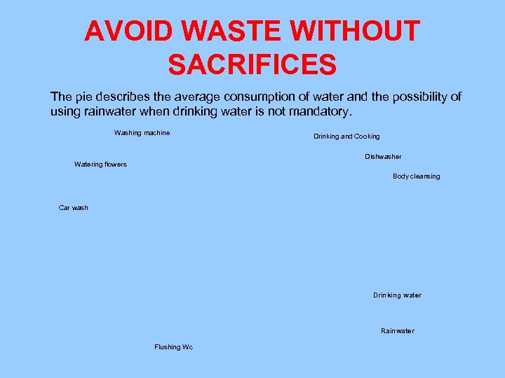 AVOID WASTE WITHOUT SACRIFICES The pie describes the average consumption of water and the