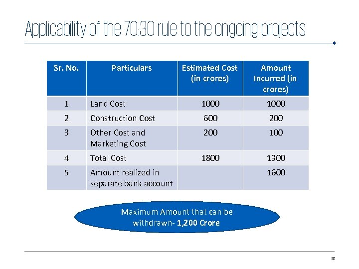 Applicability of the 70: 30 rule to the ongoing projects Sr. No. Particulars Estimated