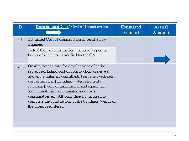 B Development Cost/ Cost of Construction Estimated Amount a[i] Estimated Cost of Construction as